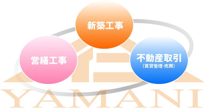 3つの柱(新築工事・営繕工事・不動産取引(賃貸管理・売買))イメージ